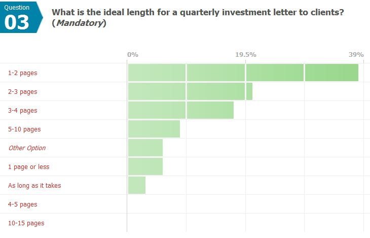 respondents favor shorter letters