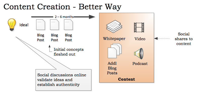 content creation - new way