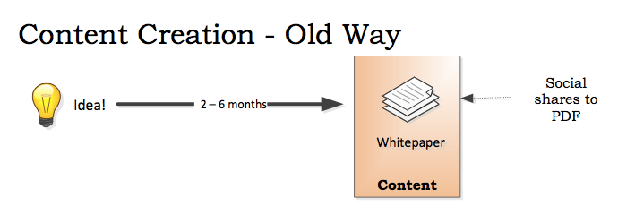 content creation - old way